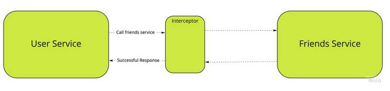 "The circuit breaker is implemented as an interceptor intercepting all requests from user service to friends service. In this picture it is in the ""closed"" state and allows all requests to be passed to the friends service"