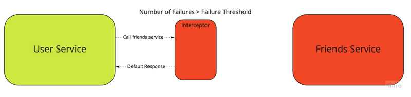 "The circuit-breaker switches to the ""open"" state when the number of failures to the friend service are more than the failure threshold. It doesn't allow requests from the user service to reach friends service instead it responds immediately with a default response"